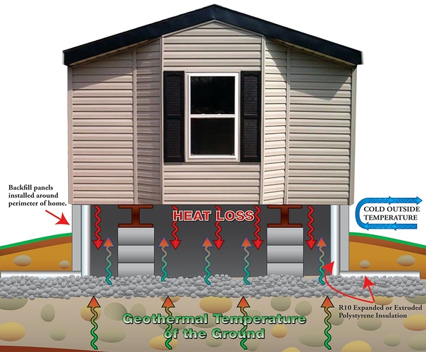 Insulated Skirting Question - mobile home university ... on mobile home lenders in ohio, mobile home floor insulation, mobile home walls insulation, mobile home roof insulation,